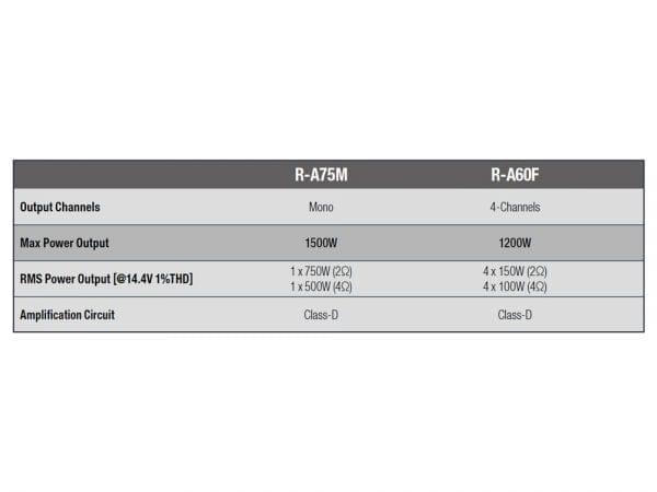 R-Series-Amplifier-chart